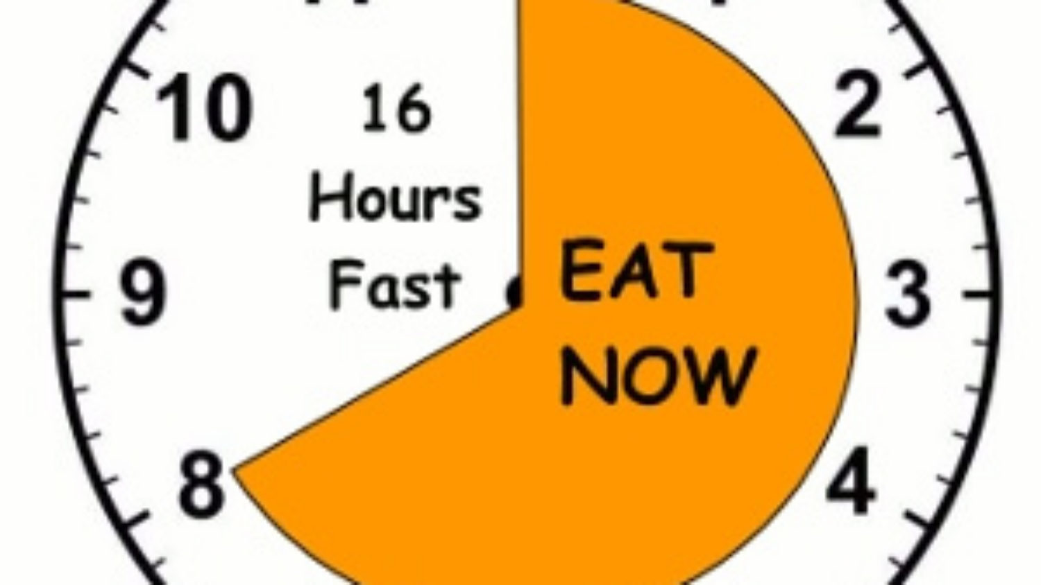 Guide to Intermittent Fasting